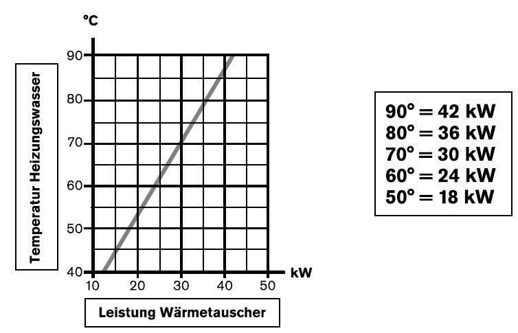 Heizungswärmetauscher HWT 35/40 kW V4A
