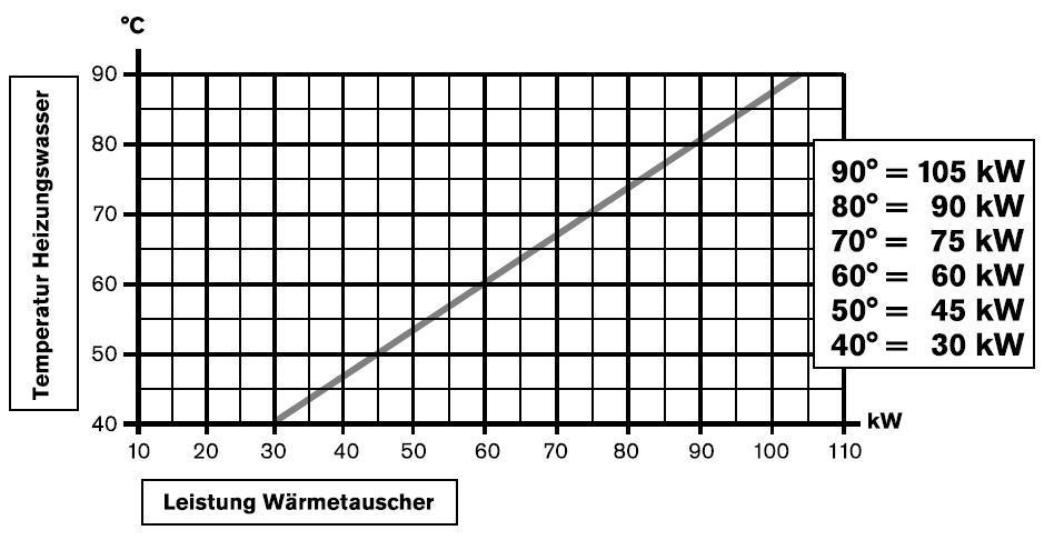 Heizungswärmetauscher HWT 93/105 kW V4A