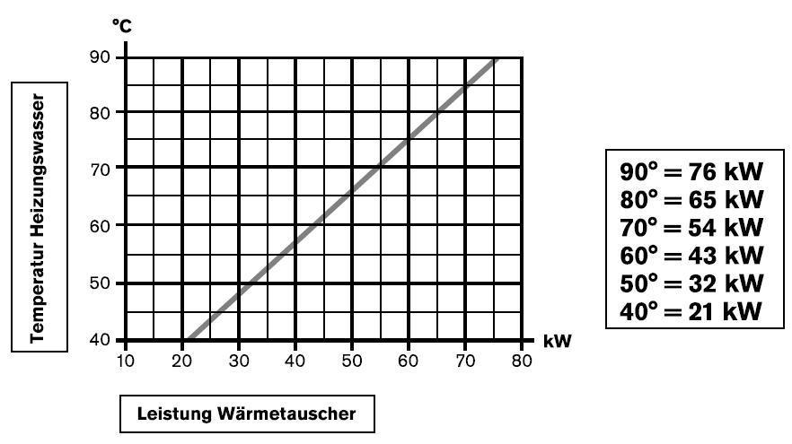 Wärmetauscher D-TWT 65/75 kW TITAN