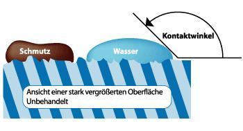 NANO Folien Oberflächenversiegelung