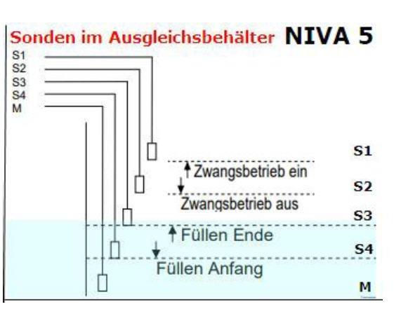 NIVA Überlaufbehälter Steuerung