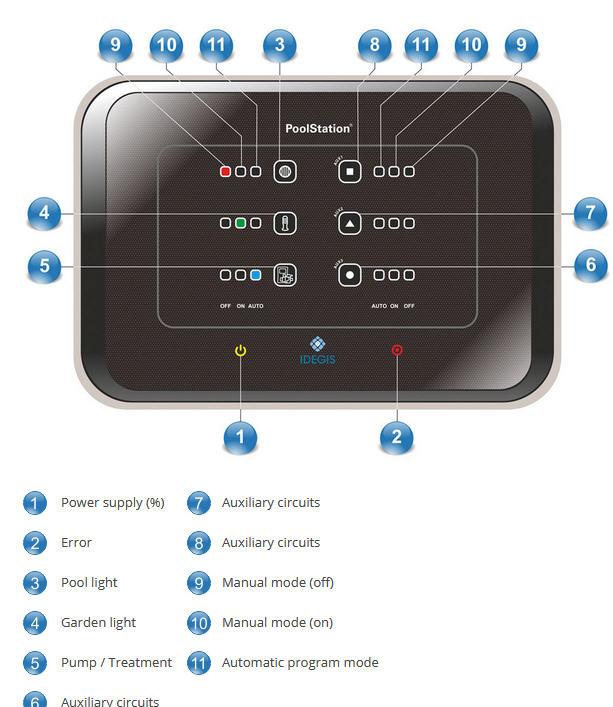 POOLSTATION - APP-Steuerung von Salt/pH + 6 Ausgänge