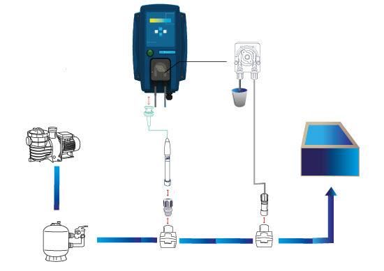 pHoeniX - Automatische pH-Regelung / Dosieranlage