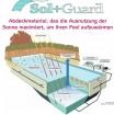 Sol+Guard GeoBubble - 500 my, pro m2